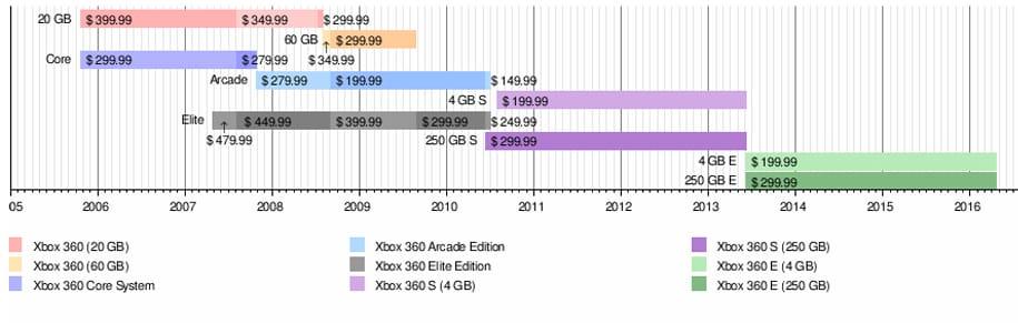 Жизенный цикл игровой консоли XBOX 360